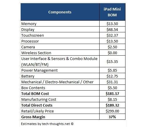 Il costo del Mini iPad potrebbe essere di 190 dollari